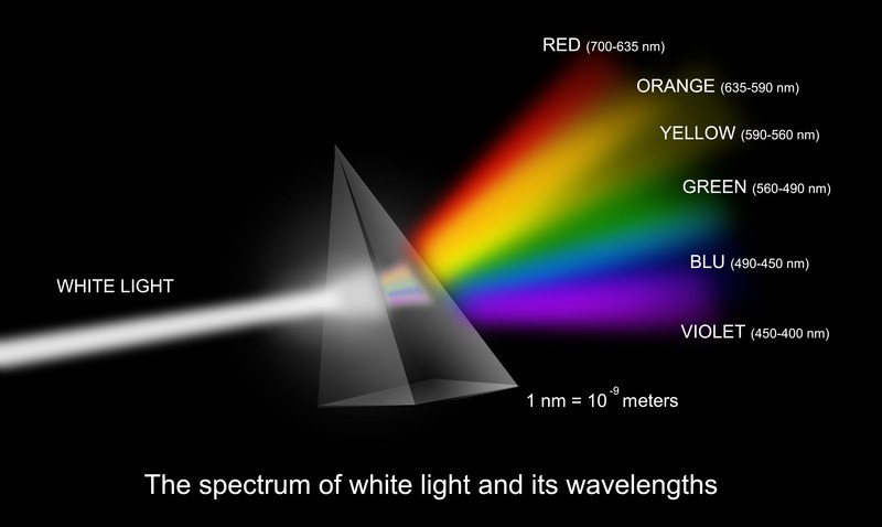 The wavelengths used in photobiomodulation.